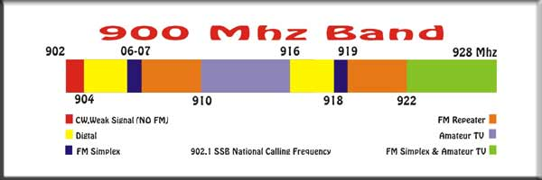 900mhz-band